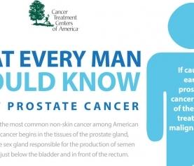 Prostate cancer Infographics